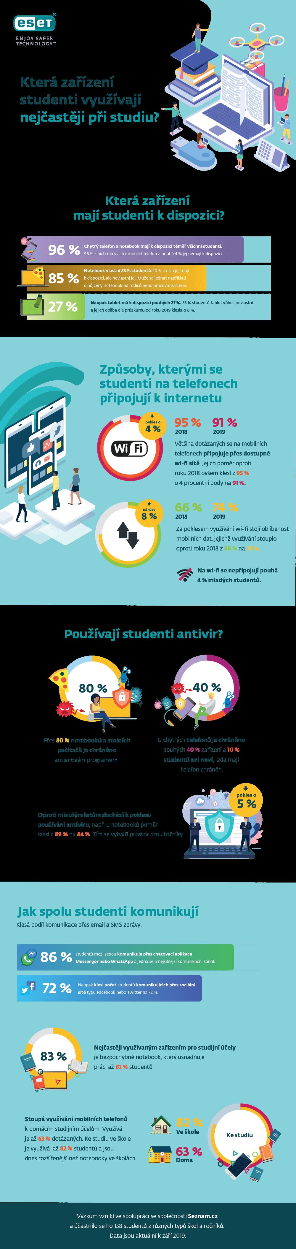 Která zařízení využívají studenti