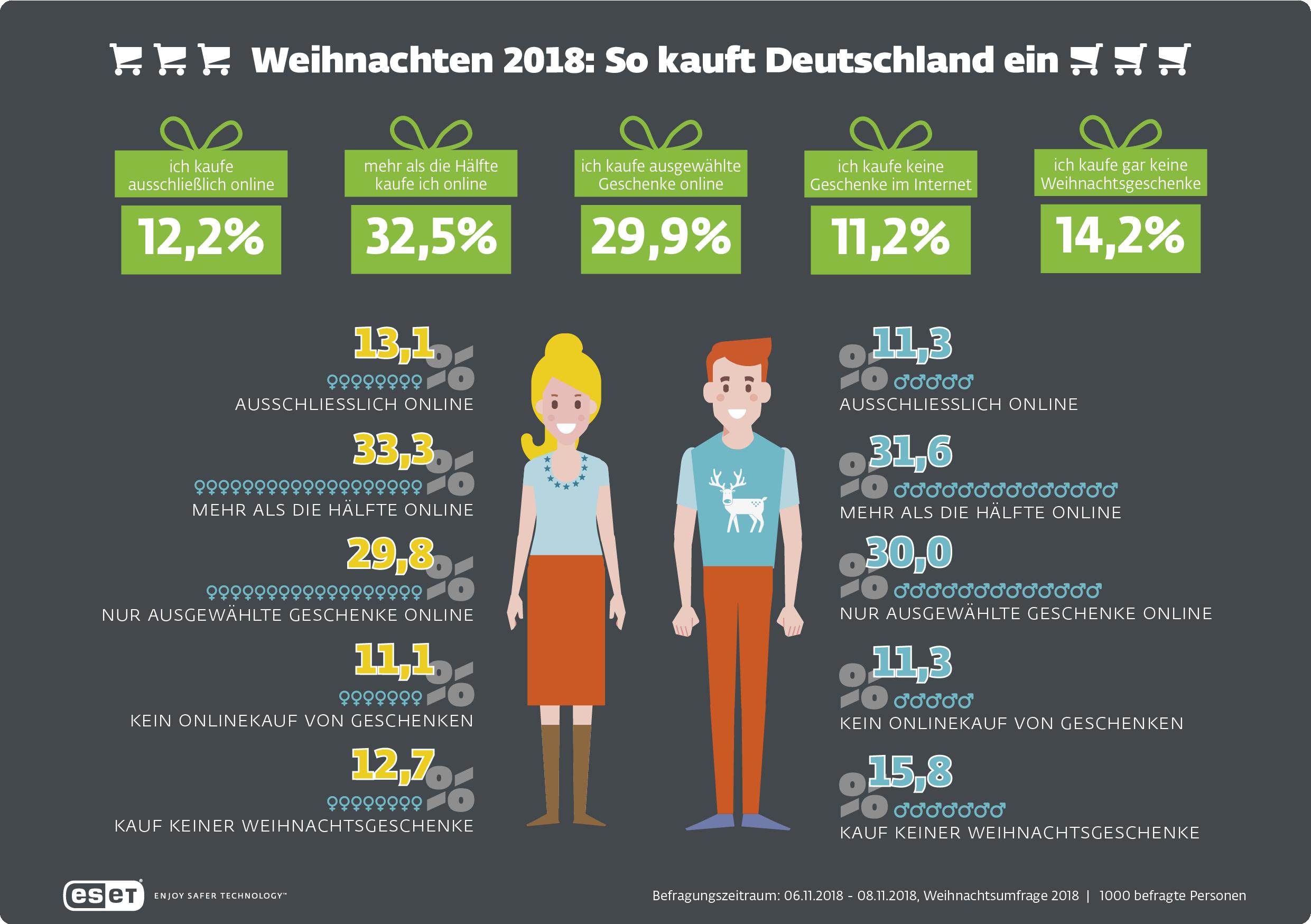 Weihnachten 2018: So geht Deutschland auf Geschenkejagd | ESET