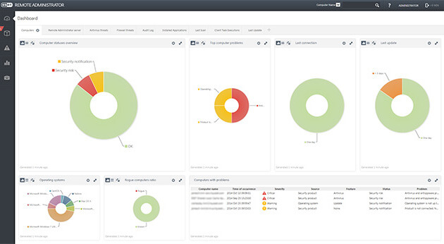 ESET Remote Administrator for Microsoft Azure - Dashboard