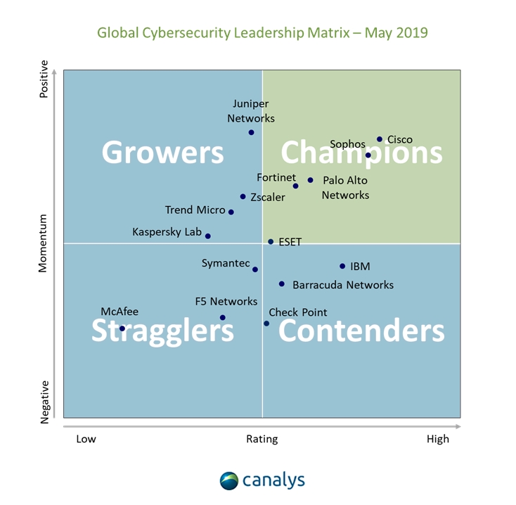 Canalys Cybersecurity Leadership Matrix 2019