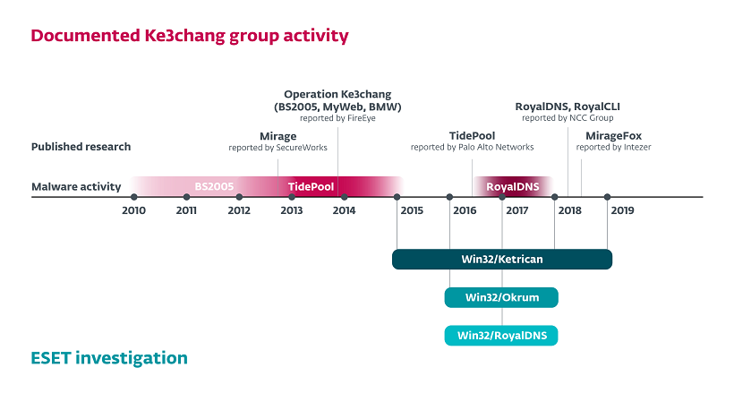 Časová os aktivít skupiny Ke3chang