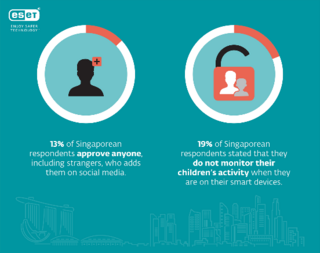 Statistics for Cyber Security Awareness Among Parents - Singapore (2)