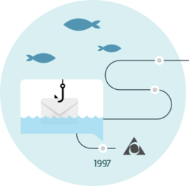 History of phishing image