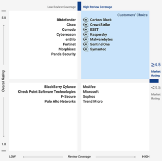 ESET recognized as Customers Choice on Gartner - Voice of customer rating